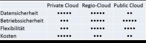 Cloud Vergleich